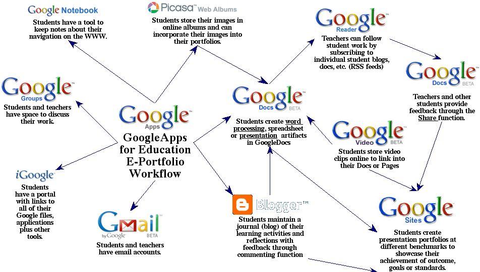 """Google Apps for Education"""